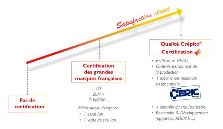 Crépito - Qualité et satisfaction client