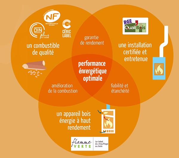 Performance énergétique optimale